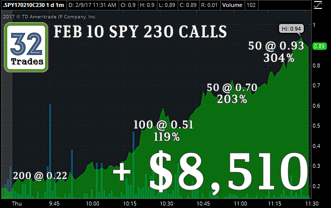 Spy stock options