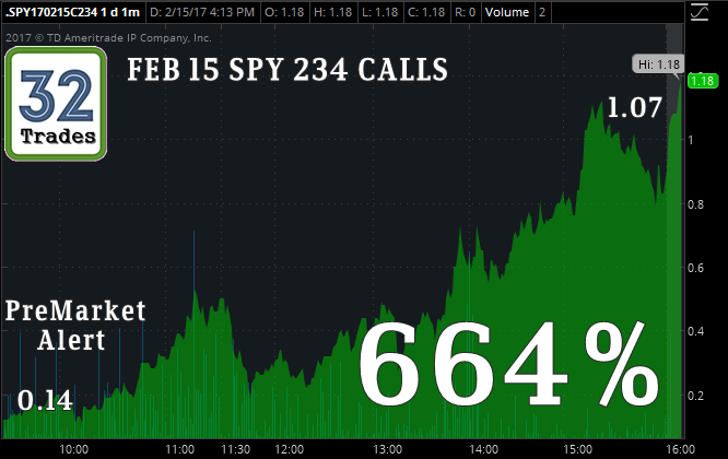Spy option trade