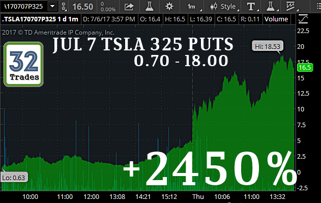 Options trading tesla
