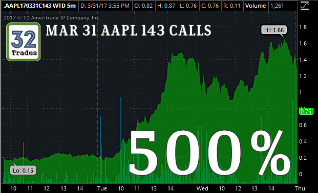 Apple stock options calls