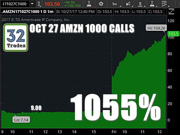 Amzn stock options