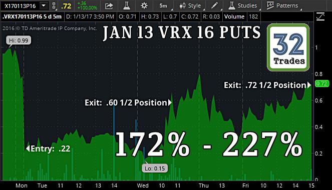 Valeant stock options