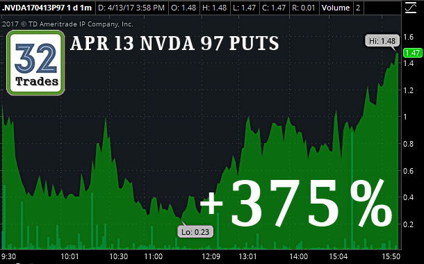 Nvda stock options