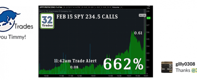 Spy option trading