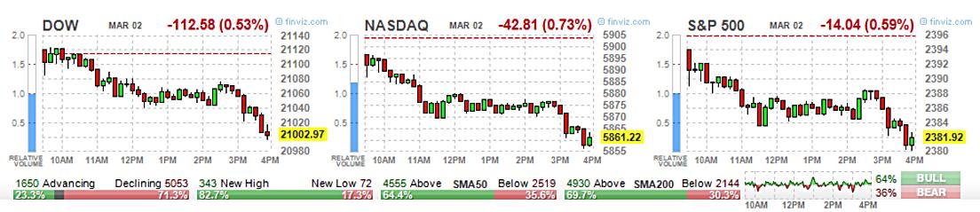 Opzioni di strategie di trading