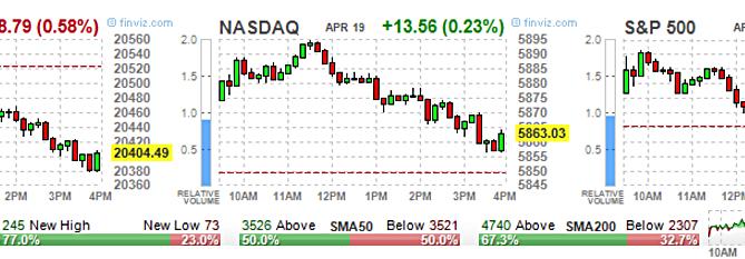 Stock options highest volume