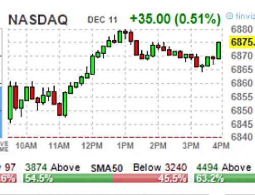 December 11 #Options | High & Unusual Volume: Stocks & ETFs