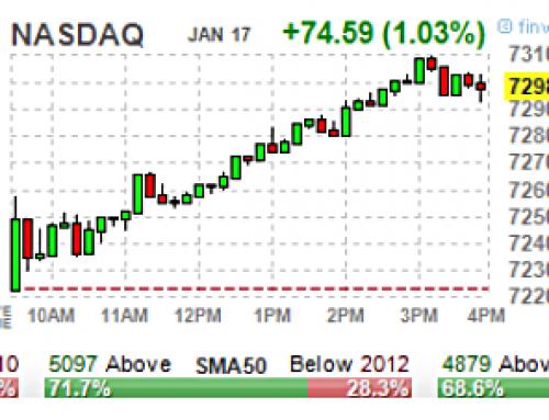 January 17 #Options | High & Unusual Volume: Stocks & ETFs