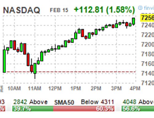 February 15 #Options | High & Unusual Volume: Stocks & ETFs