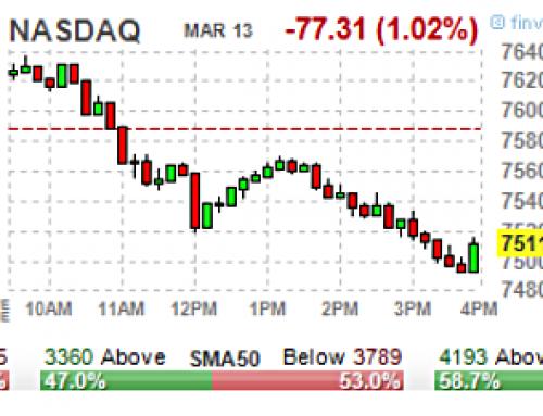 March 13 #Options   High & Unusual Volume: Stocks & ETFs