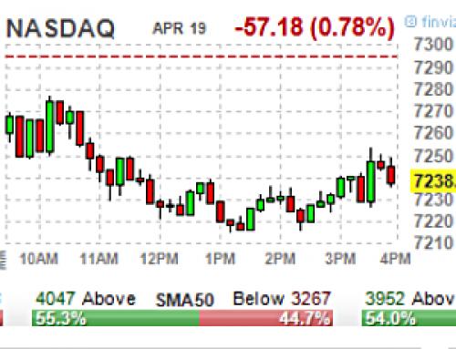 April 19 #Options | High & Unusual Volume: Stocks & ETFs