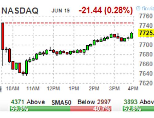 June 19 #Options | High & Unusual Volume: Stocks & ETFs