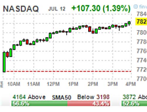 July 12 #Options | High & Unusual Volume: Stocks & ETFs