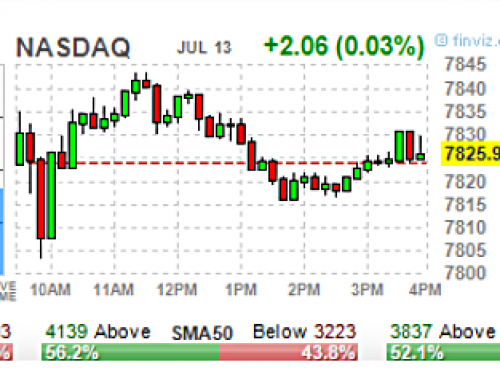 July 13 #Options | High & Unusual Volume: Stocks & ETFs