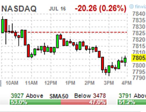 July 16 #Options | High & Unusual Volume: Stocks & ETFs
