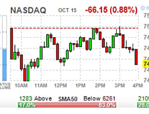 October 15 #Options | High & Unusual Volume: Stocks & ETFs