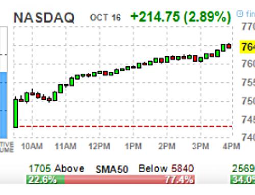 October 16 #Options | High & Unusual Volume: Stocks & ETFs