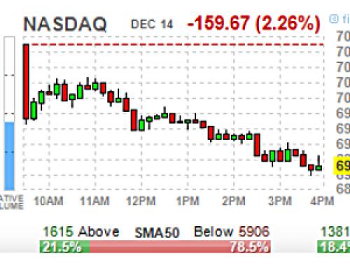 December 14 #Options   High & Unusual Volume: Stocks & ETFs