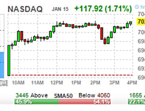 January 15 #Options   High & Unusual Volume: Stocks & ETFs