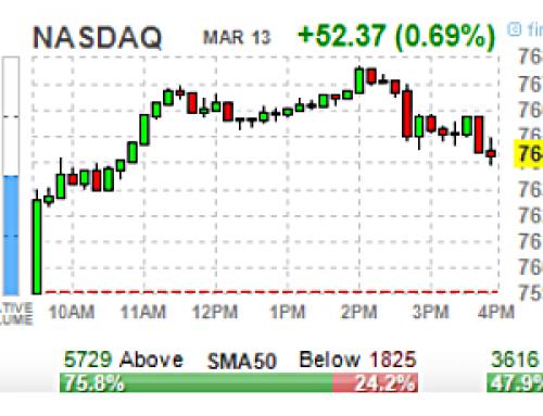 March 13 #Options | High & Unusual Volume: Stocks & ETFs