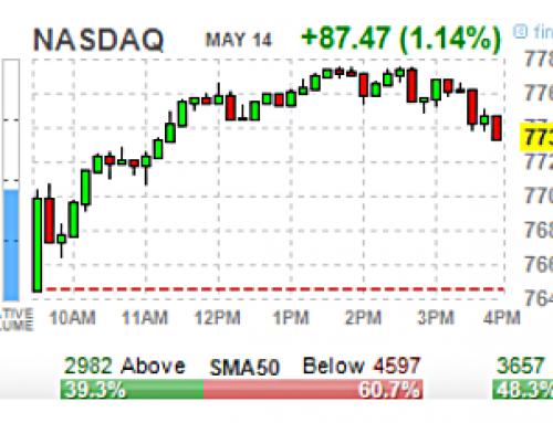 May 14 #Options   High & Unusual Volume: Stocks & ETFs