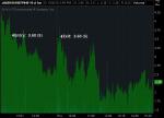 Option Trading, AMZN Options