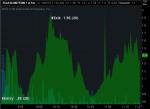 Option Trading, TSLA Options
