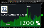 AMZN Options, AMZN stock, AMZN, Jeff Bezos, stock option trading tips, option trading tips, intraday trading tips, day trading with options, trade ideas, most profitable option strategy, stock market trading strategies, how to make money in options trading, day trading secrets, option strategies, day trading techniques, day trading tips, day trading for dummies