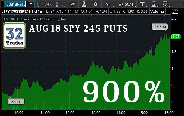 Tdi spy500 option strategy