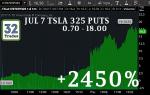 TSLA, TSLA Stock, TSLA Options, Tesla Stock, TESLA Model 3, Elon Musk