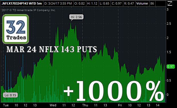 Netflix (NFLX) Stock Options Cheatsheet – 32 Trades