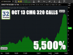 CMG, CMG Stock, CMG Options, CMG Stock Options