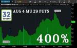 Micron, Micron Stock, Micron Options, MU Options, MU Stock