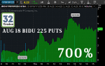 BIDU, BIDU Stock, BIDU options, Baidu Stock, Baidu Options, stock option trading tips, option trading tips, intraday trading tips, day trading with options, trade ideas, most profitable option strategy, stock market trading strategies, how to make money in options trading, day trading secrets, option strategies, day trading techniques, day trading tips, day trading for dummies