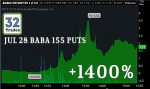 BABA, BABA stock, BABA options, stock option trading tips, option trading tips, intraday trading tips, day trading with options, trade ideas, most profitable option strategy, stock market trading strategies, how to make money in options trading, day trading secrets, option strategies, day trading techniques, day trading tips, day trading for dummies