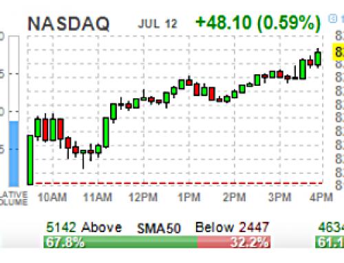 JUL 12 #Options | High & Unusual Volume: Stocks & ETFs