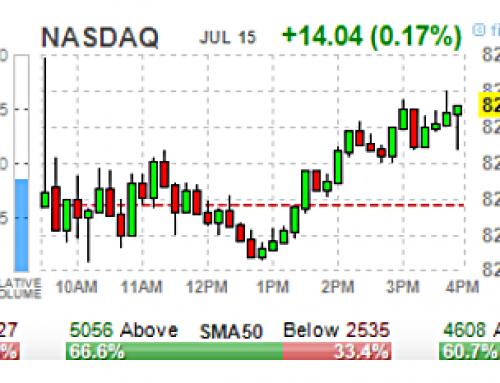 JUL 15 #Options | High & Unusual Volume: Stocks & ETFs