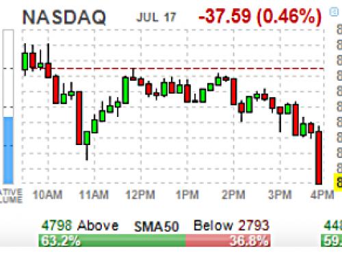 JUL 17 #Options   High & Unusual Volume: Stocks & ETFs