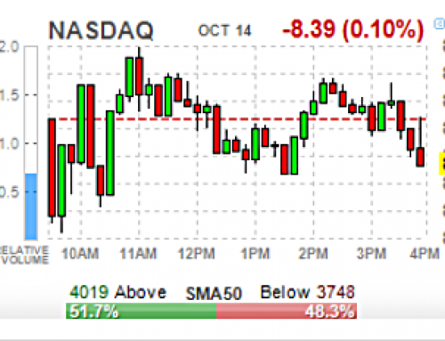 Tuesday OCT 15 Watch | VIX Slide; SPX Stuck; 4th 🔻 Tuesday Due?
