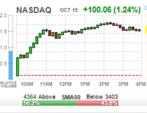 Wednesday OCT 16 Watch | OPEX, VIX, NFLX, IBM