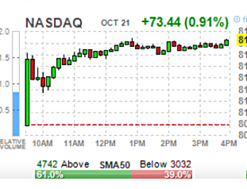 Tuesday, OCT 22 Watch | SPX OB & SDs All Over; MCD, BA, HAS, BIIB