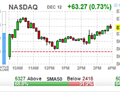 Friday DEC 13 Watch | SPX Upsides All Nailed; 3 Complete Is The Question