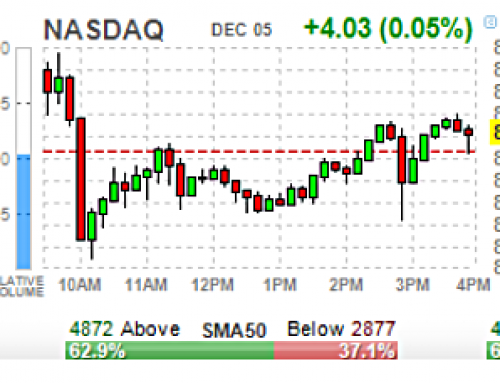 Friday DEC 6 Watch | JOBS & Algos & China Deal Gap Up