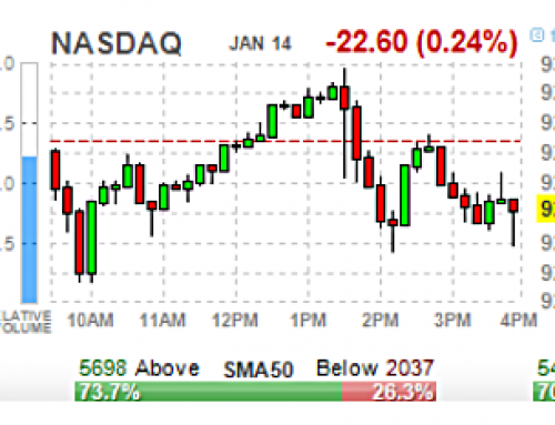Wednesday JAN 15 Watch | SPY 325.25 / QQQ 218 Breaks Signal Minor 3 Top Is In