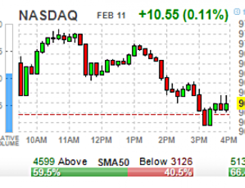 💘  Wednesday FEB 12 Watch | 4 Diverting Horses Keeping SPX +3300
