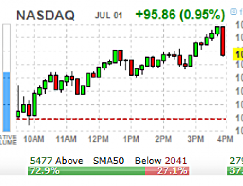 😷  Thursday JUL 2 Watch | JOBS Report w/ INSANE Overbought NDX 1Hr