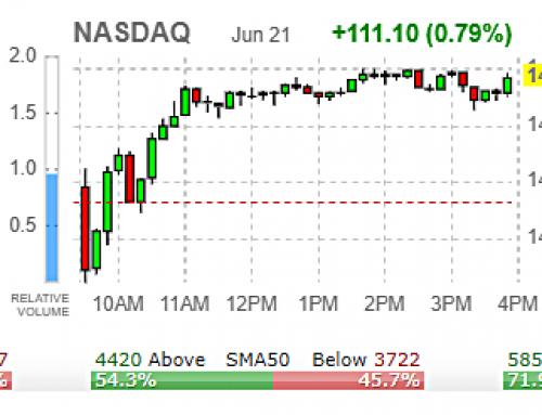 🌮 Tuesday JUNE 22 Watch | Powell – Bitcoin – ROIDSdaq