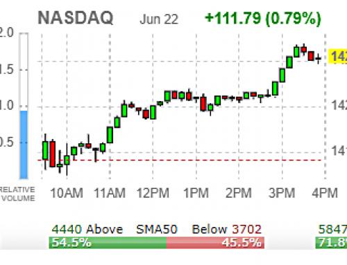 🎈 Wednesday JUNE 23 Watch | SPY +2.71%; +11.20 WTD 🎈