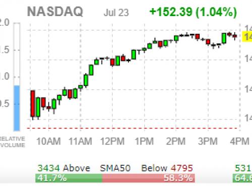 📢  FOMC/TECH EARNINGS Week | Monday JUL 26 WATCH