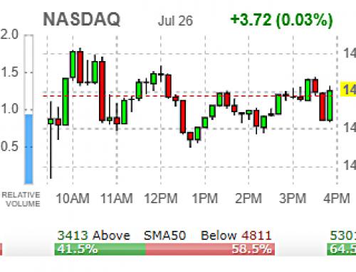 📢  FOMC/TECH EARNINGS Week | Tuesday JUL 27 WATCH